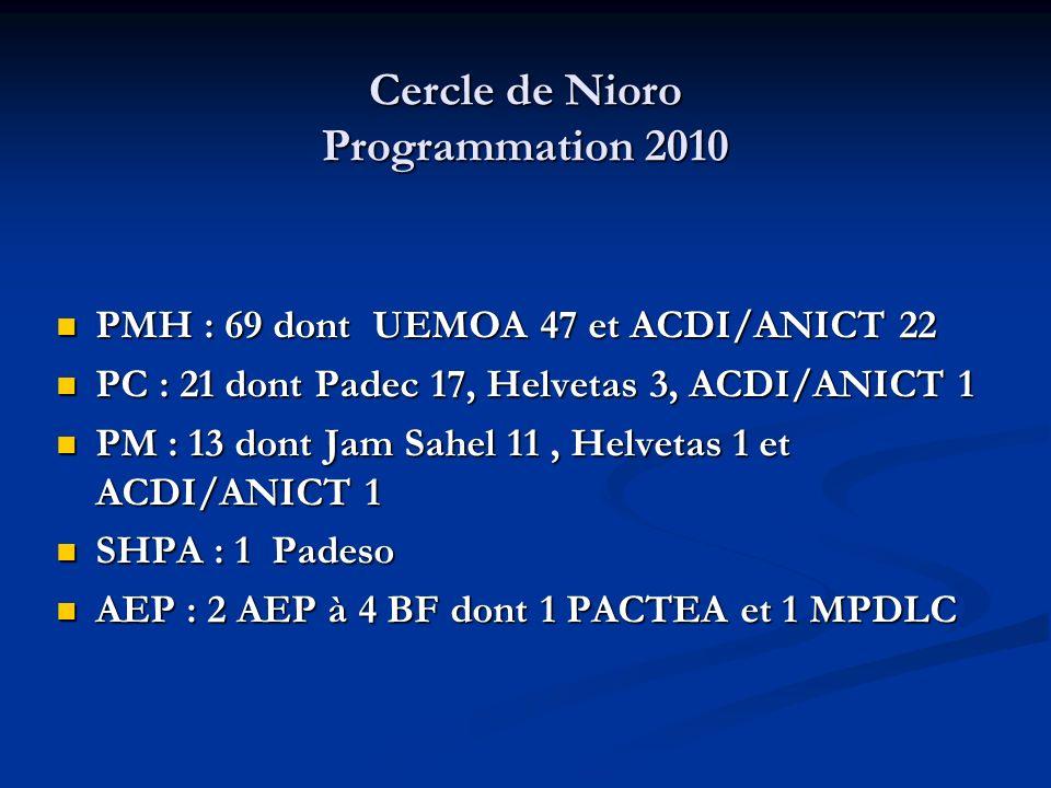 Cercle de Nioro Programmation 2010 PMH : 69 dont UEMOA 47 et ACDI/ANICT 22 PMH : 69 dont UEMOA 47 et ACDI/ANICT 22 PC : 21 dont Padec 17, Helvetas 3, ACDI/ANICT 1 PC : 21 dont Padec 17, Helvetas 3, ACDI/ANICT 1 PM : 13 dont Jam Sahel 11, Helvetas 1 et ACDI/ANICT 1 PM : 13 dont Jam Sahel 11, Helvetas 1 et ACDI/ANICT 1 SHPA : 1 Padeso SHPA : 1 Padeso AEP : 2 AEP à 4 BF dont 1 PACTEA et 1 MPDLC AEP : 2 AEP à 4 BF dont 1 PACTEA et 1 MPDLC