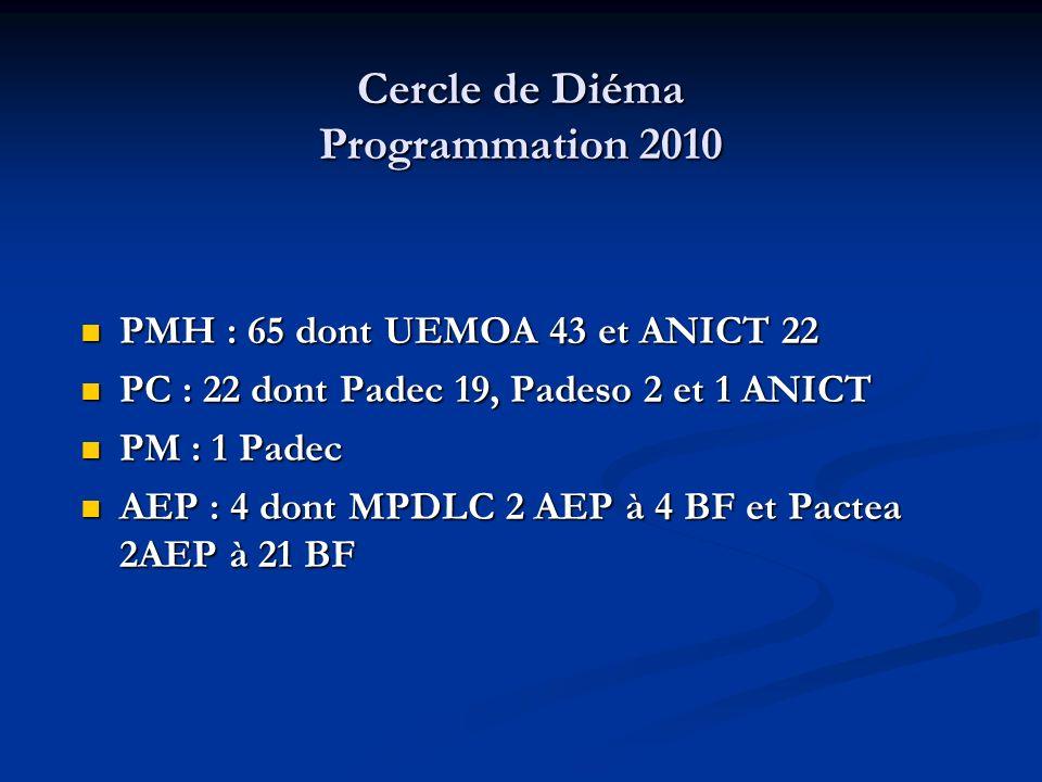 Cercle de Diéma Programmation 2010 PMH : 65 dont UEMOA 43 et ANICT 22 PMH : 65 dont UEMOA 43 et ANICT 22 PC : 22 dont Padec 19, Padeso 2 et 1 ANICT PC : 22 dont Padec 19, Padeso 2 et 1 ANICT PM : 1 Padec PM : 1 Padec AEP : 4 dont MPDLC 2 AEP à 4 BF et Pactea 2AEP à 21 BF AEP : 4 dont MPDLC 2 AEP à 4 BF et Pactea 2AEP à 21 BF