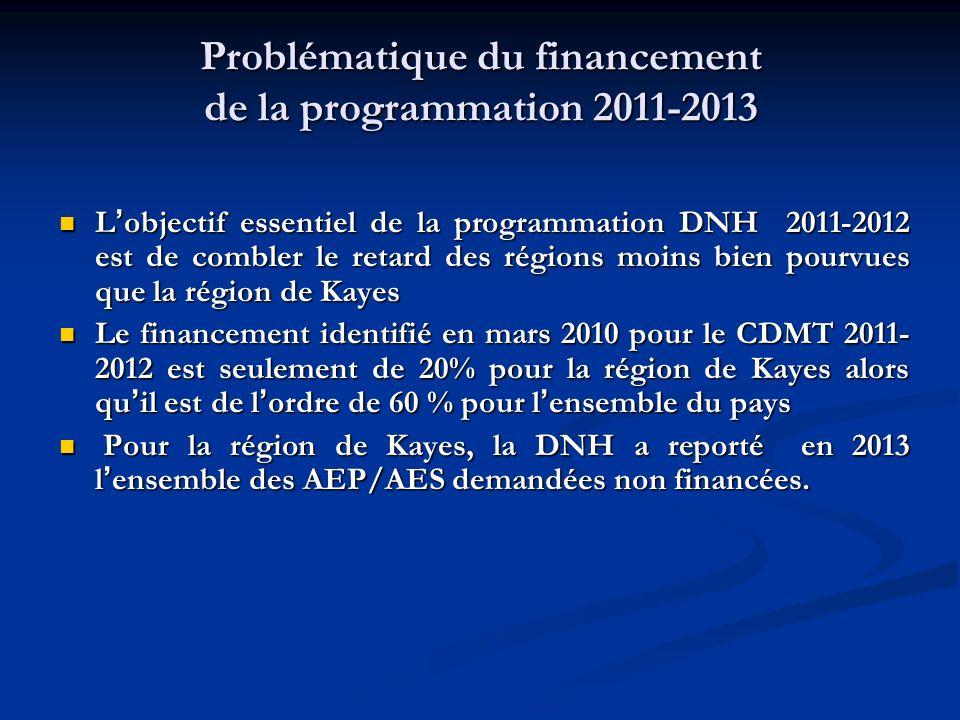 Problématique du financement de la programmation 2011-2013 L objectif essentiel de la programmation DNH 2011-2012 est de combler le retard des régions moins bien pourvues que la région de Kayes L objectif essentiel de la programmation DNH 2011-2012 est de combler le retard des régions moins bien pourvues que la région de Kayes Le financement identifié en mars 2010 pour le CDMT 2011- 2012 est seulement de 20% pour la région de Kayes alors qu il est de l ordre de 60 % pour l ensemble du pays Le financement identifié en mars 2010 pour le CDMT 2011- 2012 est seulement de 20% pour la région de Kayes alors qu il est de l ordre de 60 % pour l ensemble du pays Pour la région de Kayes, la DNH a reporté en 2013 l ensemble des AEP/AES demandées non financées.