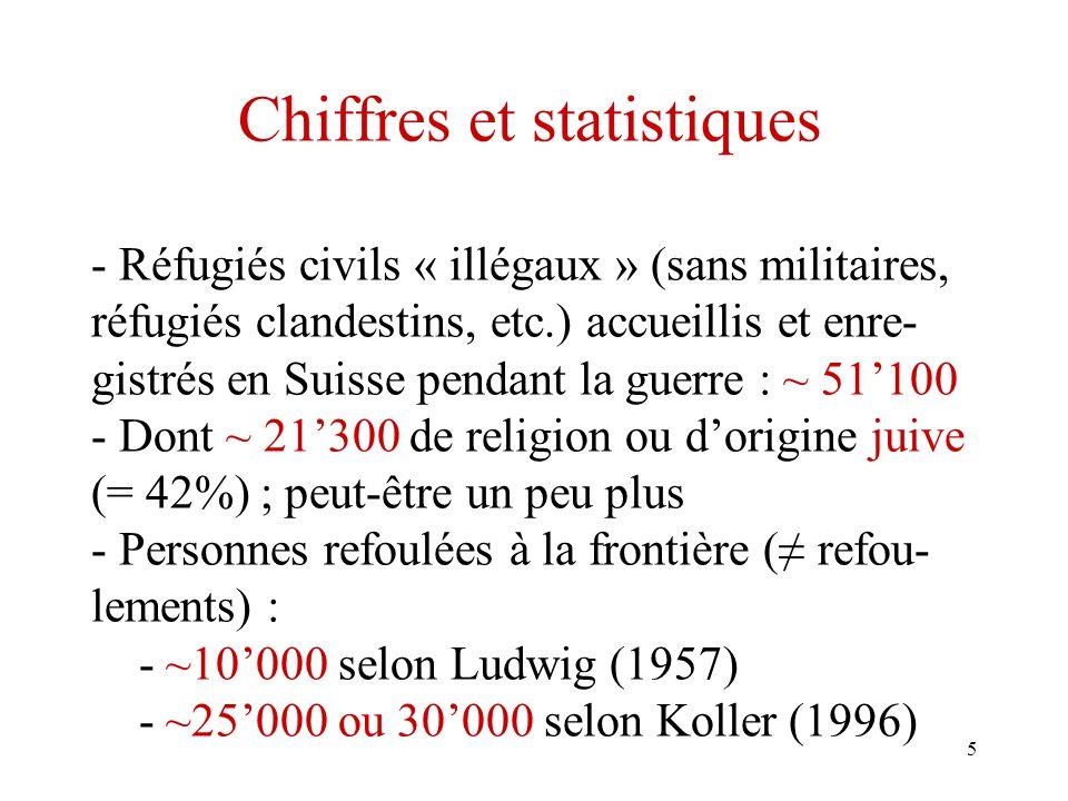 5 Chiffres et statistiques - Réfugiés civils « illégaux » (sans militaires, réfugiés clandestins, etc.) accueillis et enre- gistrés en Suisse pendant la guerre : ~ 51100 - Dont ~ 21300 de religion ou dorigine juive (= 42%) ; peut-être un peu plus - Personnes refoulées à la frontière ( refou- lements) : - ~10000 selon Ludwig (1957) - ~25000 ou 30000 selon Koller (1996)