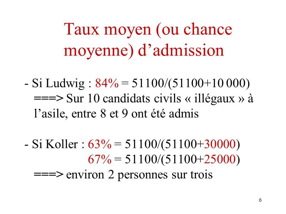 6 Taux moyen (ou chance moyenne) dadmission - Si Ludwig : 84% = 51100/(51100+10 000) ===> Sur 10 candidats civils « illégaux » à lasile, entre 8 et 9 ont été admis - Si Koller : 63% = 51100/(51100+30000) 67% = 51100/(51100+25000) ===> environ 2 personnes sur trois