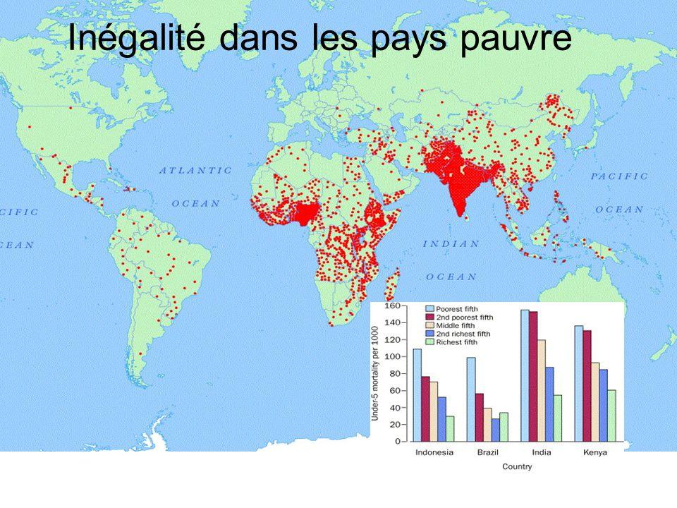 Inégalité dans les pays pauvre