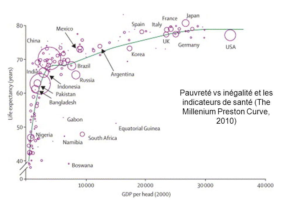 Pauvreté vs inégalité et les indicateurs de santé (The Millenium Preston Curve, 2010)