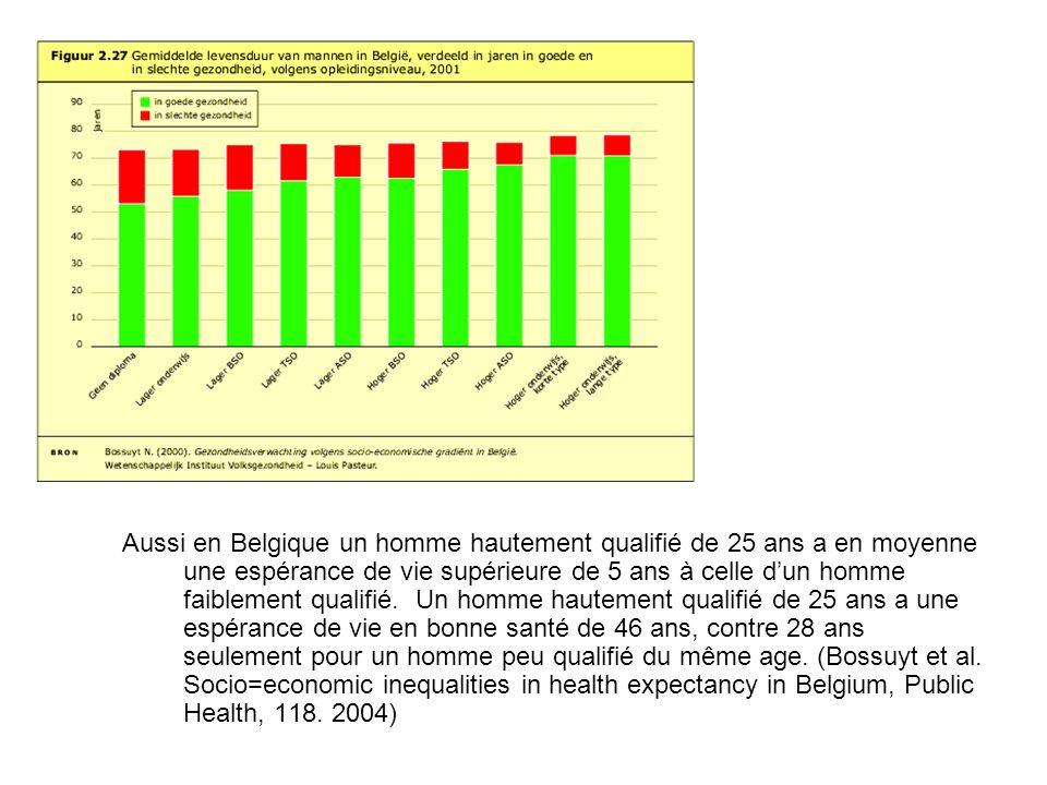 Aussi en Belgique un homme hautement qualifié de 25 ans a en moyenne une espérance de vie supérieure de 5 ans à celle dun homme faiblement qualifié.