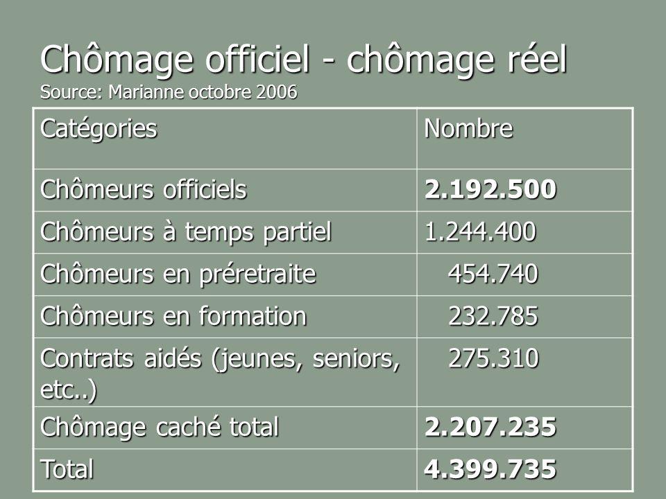Chômage officiel - chômage réel Source: Marianne octobre 2006 CatégoriesNombre Chômeurs officiels 2.192.500 Chômeurs à temps partiel 1.244.400 Chômeur