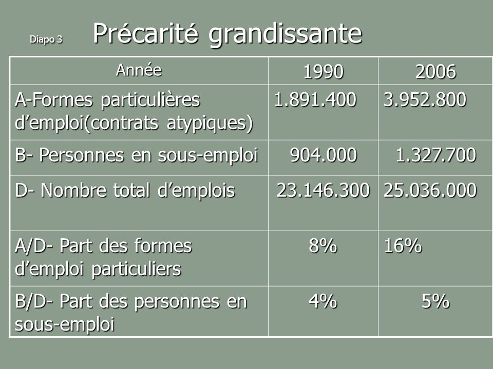 Diapo 3 Pr é carit é grandissante Année19902006 A-Formes particulières demploi(contrats atypiques) 1.891.4003.952.800 B- Personnes en sous-emploi 904.0001.327.700 D- Nombre total demplois 23.146.30025.036.000 A/D- Part des formes demploi particuliers 8%16% B/D- Part des personnes en sous-emploi 4%5%