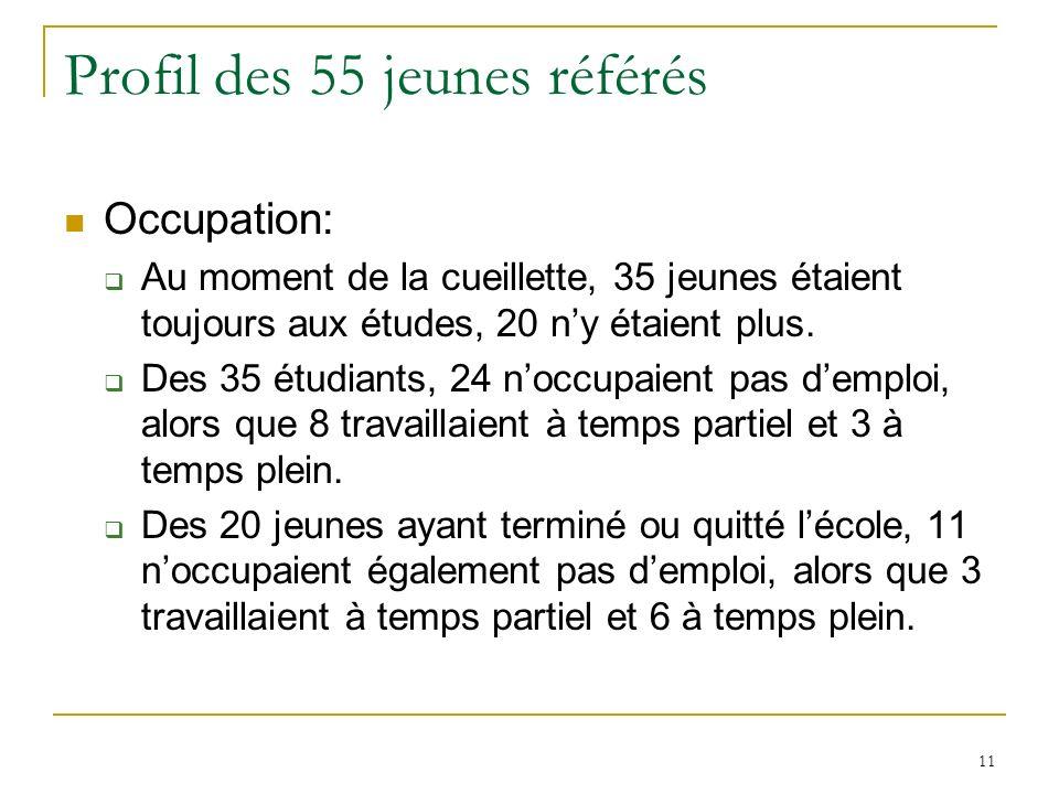 11 Profil des 55 jeunes référés Occupation: Au moment de la cueillette, 35 jeunes étaient toujours aux études, 20 ny étaient plus.