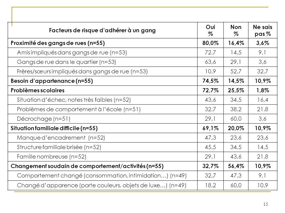15 Facteurs de risque dadhérer à un gang Oui % Non % Ne sais pas % Proximité des gangs de rues (n=55)80,0%16,4%3,6% Amis impliqués dans gangs de rue (n=53)72,714,59,1 Gangs de rue dans le quartier (n=53)63,629,13,6 Frères/sœurs impliqués dans gangs de rue (n=53)10,952,732,7 Besoin dappartenance (n=55)74,5%14,5%10,9% Problèmes scolaires72,7%25,5%1,8% Situation déchec, notes très faibles (n=52)43,634,516,4 Problèmes de comportement à lécole (n=51)32,738,221,8 Décrochage (n=51)29,160,03,6 Situation familiale difficile (n=55)69,1%20,0%10,9% Manque dencadrement (n=52)47,323,6 Structure familiale brisée (n=52)45,534,514,5 Famille nombreuse (n=52)29,143,621,8 Changement soudain de comportement/activités (n=55)32,7%56,4%10,9% Comportement changé (consommation, intimidation…) (n=49)32,747,39,1 Changé dapparence (porte couleurs, objets de luxe…) (n=49)18,260,010,9