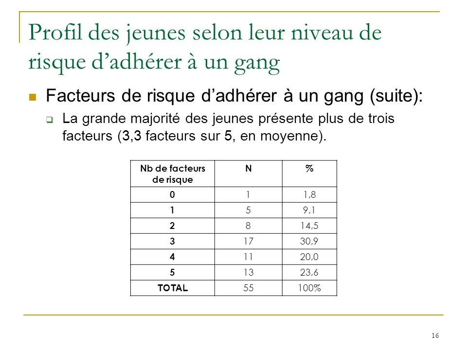 16 Profil des jeunes selon leur niveau de risque dadhérer à un gang Facteurs de risque dadhérer à un gang (suite): La grande majorité des jeunes présente plus de trois facteurs (3,3 facteurs sur 5, en moyenne).