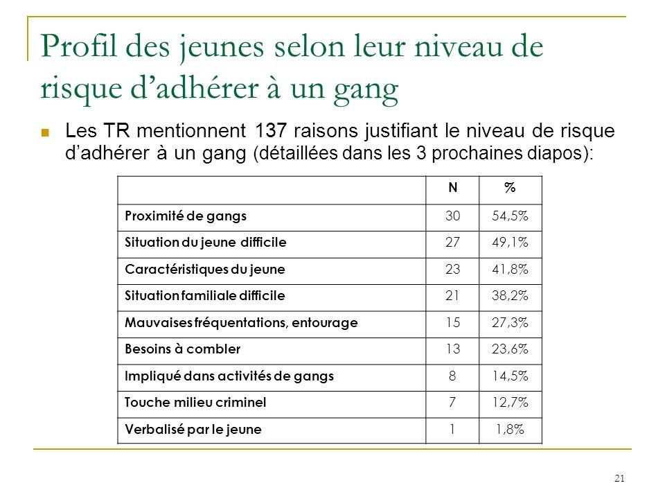 21 Profil des jeunes selon leur niveau de risque dadhérer à un gang Les TR mentionnent 137 raisons justifiant le niveau de risque dadhérer à un gang (détaillées dans les 3 prochaines diapos): N% Proximité de gangs 3054,5% Situation du jeune difficile 2749,1% Caractéristiques du jeune 2341,8% Situation familiale difficile 2138,2% Mauvaises fréquentations, entourage 1527,3% Besoins à combler 1323,6% Impliqué dans activités de gangs 814,5% Touche milieu criminel 712,7% Verbalisé par le jeune 11,8%