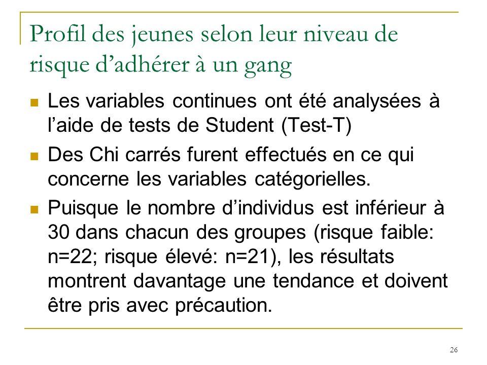 26 Profil des jeunes selon leur niveau de risque dadhérer à un gang Les variables continues ont été analysées à laide de tests de Student (Test-T) Des Chi carrés furent effectués en ce qui concerne les variables catégorielles.