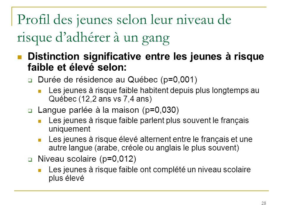 28 Profil des jeunes selon leur niveau de risque dadhérer à un gang Distinction significative entre les jeunes à risque faible et élevé selon: Durée de résidence au Québec (p=0,001) Les jeunes à risque faible habitent depuis plus longtemps au Québec (12,2 ans vs 7,4 ans) Langue parlée à la maison (p=0,030) Les jeunes à risque faible parlent plus souvent le français uniquement Les jeunes à risque élevé alternent entre le français et une autre langue (arabe, créole ou anglais le plus souvent) Niveau scolaire (p=0,012) Les jeunes à risque faible ont complété un niveau scolaire plus élevé