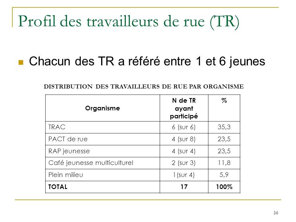 36 Profil des travailleurs de rue (TR) Chacun des TR a référé entre 1 et 6 jeunes DISTRIBUTION DES TRAVAILLEURS DE RUE PAR ORGANISME Organisme N de TR ayant participé % TRAC6 (sur 6)35,3 PACT de rue4 (sur 8)23,5 RAP jeunesse4 (sur 4)23,5 Café jeunesse multiculturel2 (sur 3)11,8 Plein milieu1(sur 4)5,9 TOTAL17100%