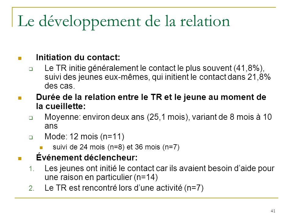 41 Le développement de la relation Initiation du contact: Le TR initie généralement le contact le plus souvent (41,8%), suivi des jeunes eux-mêmes, qui initient le contact dans 21,8% des cas.