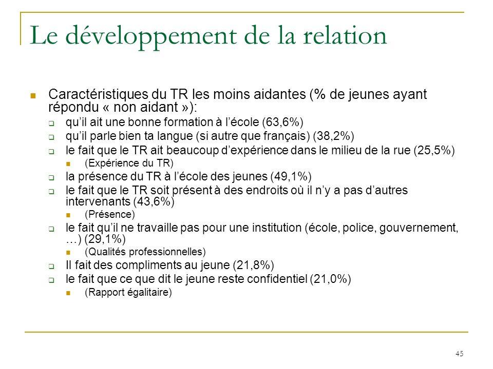 45 Le développement de la relation Caractéristiques du TR les moins aidantes (% de jeunes ayant répondu « non aidant »): quil ait une bonne formation à lécole (63,6%) quil parle bien ta langue (si autre que français) (38,2%) le fait que le TR ait beaucoup dexpérience dans le milieu de la rue (25,5%) (Expérience du TR) la présence du TR à lécole des jeunes (49,1%) le fait que le TR soit présent à des endroits où il ny a pas dautres intervenants (43,6%) (Présence) le fait quil ne travaille pas pour une institution (école, police, gouvernement, …) (29,1%) (Qualités professionnelles) Il fait des compliments au jeune (21,8%) le fait que ce que dit le jeune reste confidentiel (21,0%) (Rapport égalitaire)
