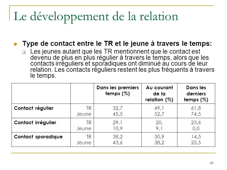 48 Le développement de la relation Type de contact entre le TR et le jeune à travers le temps: Les jeunes autant que les TR mentionnent que le contact est devenu de plus en plus régulier à travers le temps, alors que les contacts irréguliers et sporadiques ont diminué au cours de leur relation.