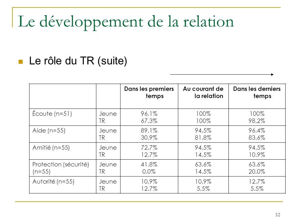52 Le développement de la relation Le rôle du TR (suite) Dans les premiers temps Au courant de la relation Dans les derniers temps Écoute (n=51)Jeune TR 96,1% 67,3% 100% 98,2% Aide (n=55)Jeune TR 89,1% 30,9% 94,5% 81,8% 96,4% 83,6% Amitié (n=55)Jeune TR 72,7% 12,7% 94,5% 14,5% 94,5% 10,9% Protection (sécurité) (n=55) Jeune TR 41,8% 0,0% 63,6% 14,5% 63,6% 20,0% Autorité (n=55)Jeune TR 10,9% 12,7% 10,9% 5,5% 12,7% 5,5%