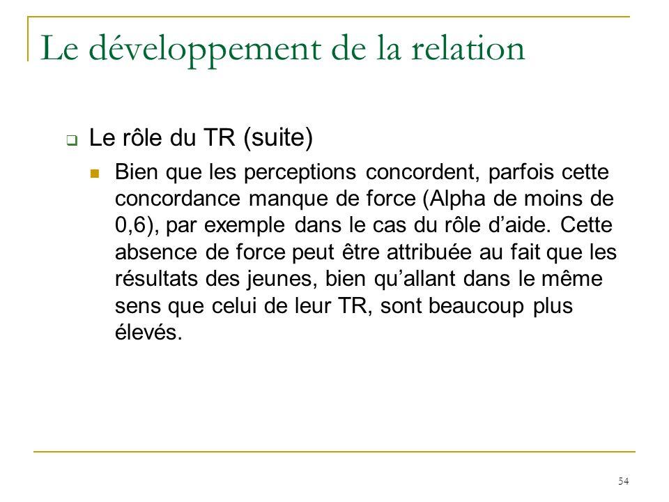 54 Le développement de la relation Le rôle du TR (suite) Bien que les perceptions concordent, parfois cette concordance manque de force (Alpha de moins de 0,6), par exemple dans le cas du rôle daide.