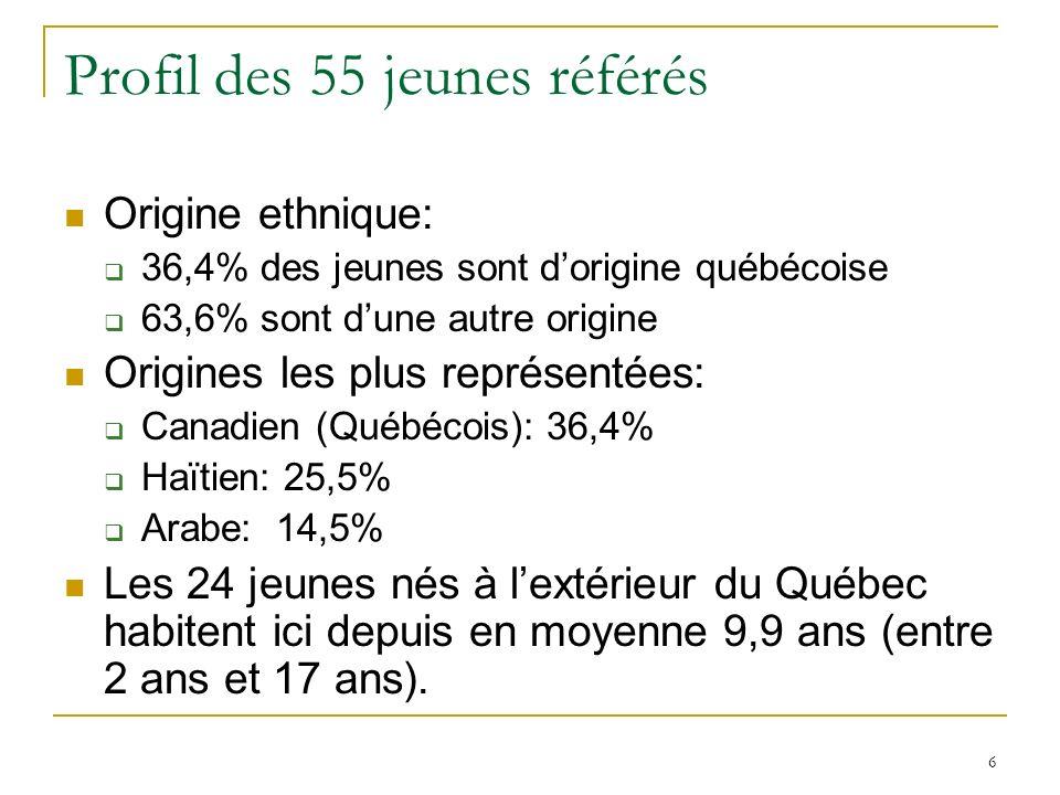 6 Profil des 55 jeunes référés Origine ethnique: 36,4% des jeunes sont dorigine québécoise 63,6% sont dune autre origine Origines les plus représentées: Canadien (Québécois): 36,4% Haïtien: 25,5% Arabe: 14,5% Les 24 jeunes nés à lextérieur du Québec habitent ici depuis en moyenne 9,9 ans (entre 2 ans et 17 ans).