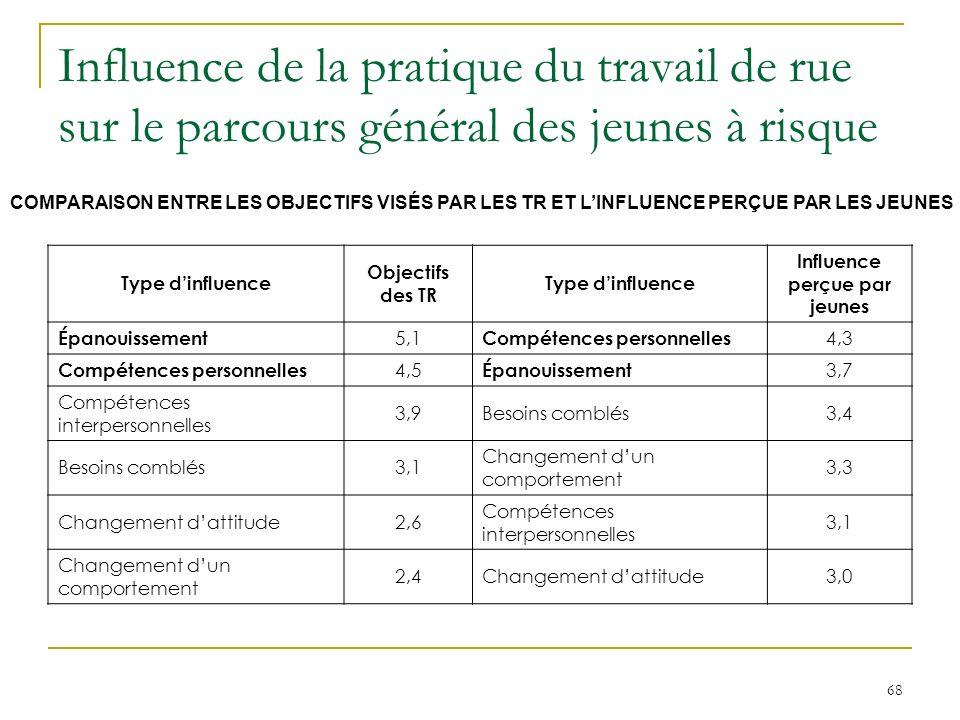 68 Influence de la pratique du travail de rue sur le parcours général des jeunes à risque Type dinfluence Objectifs des TR Type dinfluence Influence perçue par jeunes Épanouissement 5,1 Compétences personnelles 4,3 Compétences personnelles 4,5 Épanouissement 3,7 Compétences interpersonnelles 3,9Besoins comblés3,4 Besoins comblés3,1 Changement dun comportement 3,3 Changement dattitude2,6 Compétences interpersonnelles 3,1 Changement dun comportement 2,4Changement dattitude3,0 COMPARAISON ENTRE LES OBJECTIFS VISÉS PAR LES TR ET LINFLUENCE PERÇUE PAR LES JEUNES