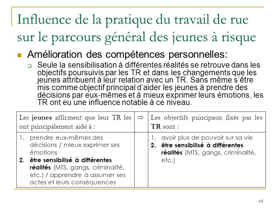 69 Influence de la pratique du travail de rue sur le parcours général des jeunes à risque Amélioration des compétences personnelles: Seule la sensibilisation à différentes réalités se retrouve dans les objectifs poursuivis par les TR et dans les changements que les jeunes attribuent à leur relation avec un TR.