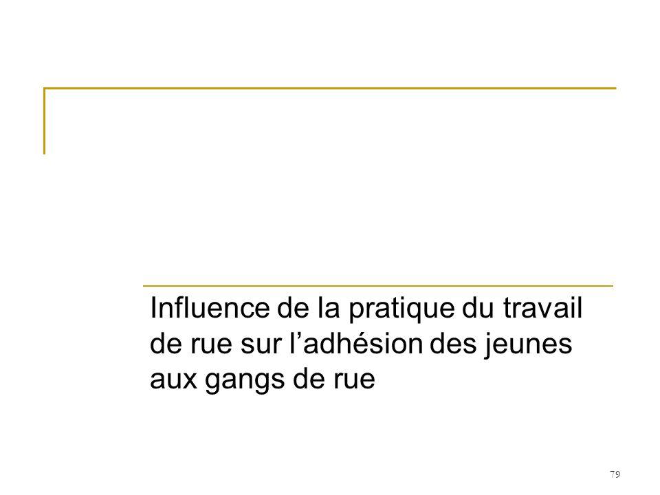 79 Influence de la pratique du travail de rue sur ladhésion des jeunes aux gangs de rue