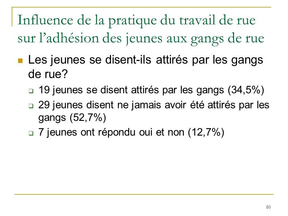 80 Influence de la pratique du travail de rue sur ladhésion des jeunes aux gangs de rue Les jeunes se disent-ils attirés par les gangs de rue.