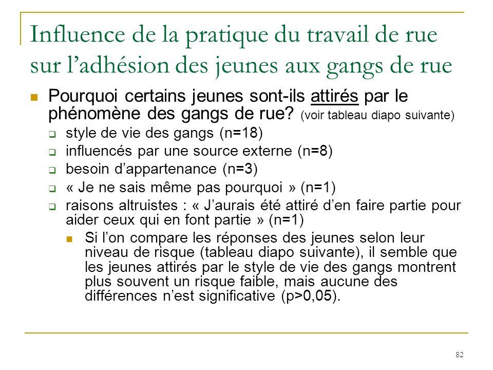 82 Influence de la pratique du travail de rue sur ladhésion des jeunes aux gangs de rue Pourquoi certains jeunes sont-ils attirés par le phénomène des gangs de rue.