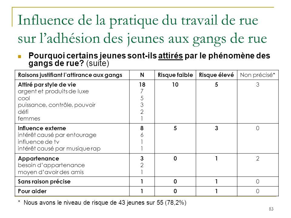 83 Influence de la pratique du travail de rue sur ladhésion des jeunes aux gangs de rue Pourquoi certains jeunes sont-ils attirés par le phénomène des gangs de rue.
