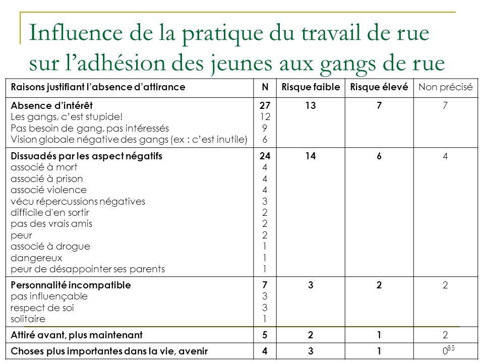 85 Raisons justifiant labsence dattiranceNRisque faibleRisque élevé Non précisé Absence dintérêt Les gangs, cest stupide.