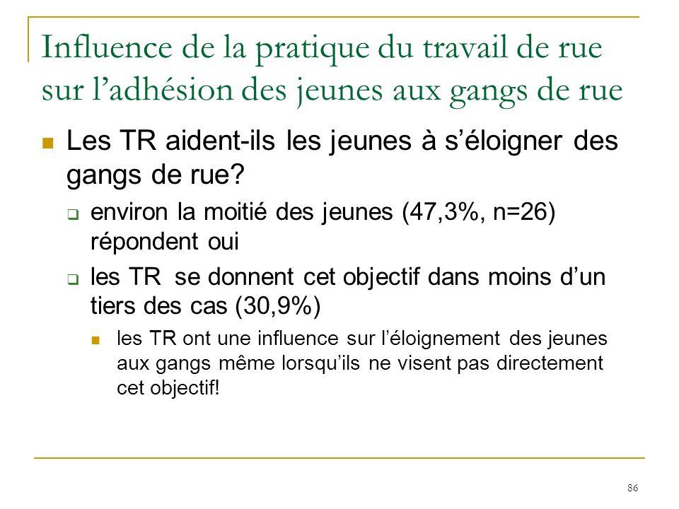86 Influence de la pratique du travail de rue sur ladhésion des jeunes aux gangs de rue Les TR aident-ils les jeunes à séloigner des gangs de rue.