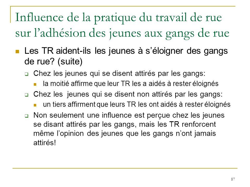 87 Influence de la pratique du travail de rue sur ladhésion des jeunes aux gangs de rue Les TR aident-ils les jeunes à séloigner des gangs de rue.