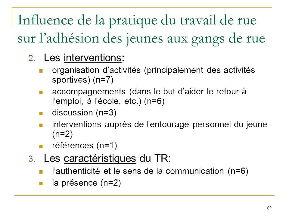 89 Influence de la pratique du travail de rue sur ladhésion des jeunes aux gangs de rue 2.