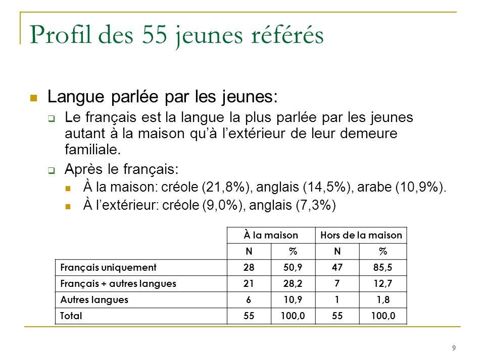 9 Profil des 55 jeunes référés Langue parlée par les jeunes: Le français est la langue la plus parlée par les jeunes autant à la maison quà lextérieur de leur demeure familiale.