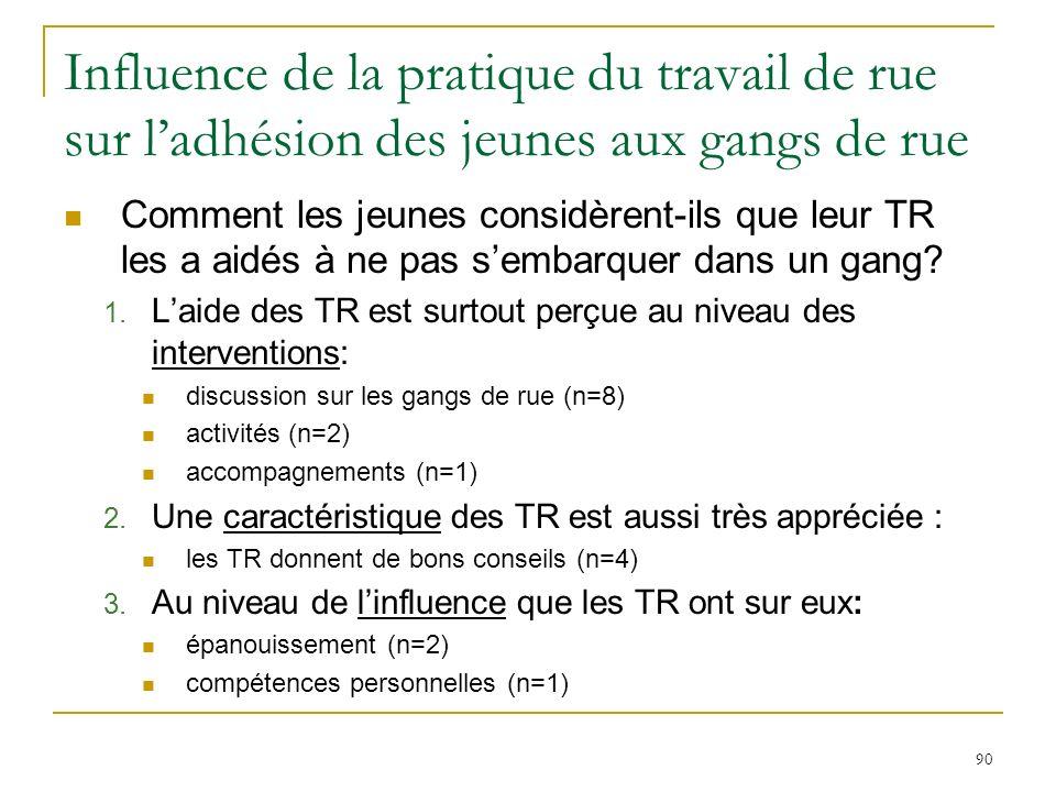 90 Influence de la pratique du travail de rue sur ladhésion des jeunes aux gangs de rue Comment les jeunes considèrent-ils que leur TR les a aidés à ne pas sembarquer dans un gang.
