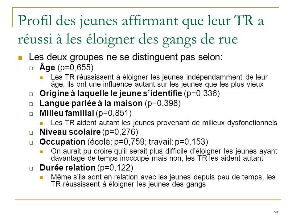 95 Profil des jeunes affirmant que leur TR a réussi à les éloigner des gangs de rue Les deux groupes ne se distinguent pas selon: Âge (p=0,655) Les TR réussissent à éloigner les jeunes indépendamment de leur âge, ils ont une influence autant sur les jeunes que les plus vieux Origine à laquelle le jeune sidentifie (p=0,336) Langue parlée à la maison (p=0,398) Milieu familial (p=0,851) Les TR aident autant les jeunes provenant de milieux dysfonctionnels Niveau scolaire (p=0,276) Occupation (école: p=0,759; travail: p=0,153) On aurait pu croire quil serait plus difficile déloigner les jeunes ayant davantage de temps inoccupé mais non, les TR les aident autant Durée relation (p=0,122) Même sils sont en relation avec les jeunes depuis peu de temps, les TR réussissent à éloigner les jeunes des gangs