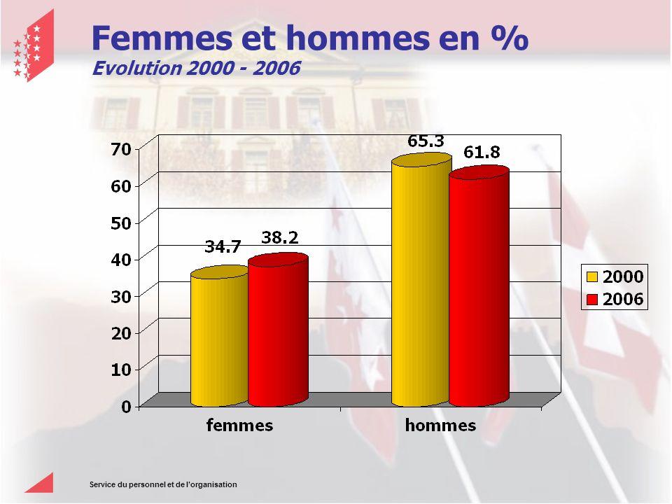 Service du personnel et de lorganisation Femmes et hommes en % Evolution 2000 - 2006