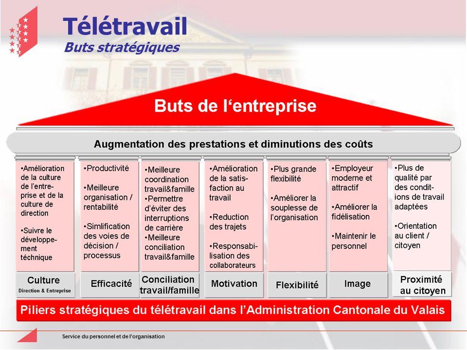 Service du personnel et de lorganisation Télétravail Buts stratégiques