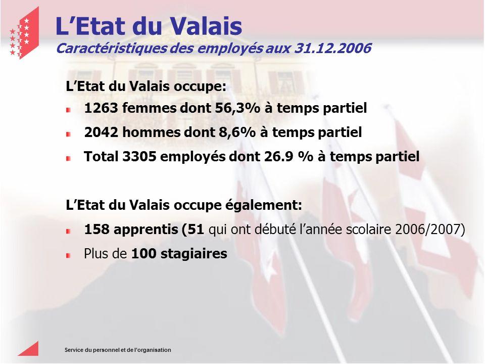 Service du personnel et de lorganisation LEtat du Valais Caractéristiques des employés aux 31.12.2006 LEtat du Valais occupe: 1263 femmes dont 56,3% à temps partiel 2042 hommes dont 8,6% à temps partiel Total 3305 employés dont 26.9 % à temps partiel LEtat du Valais occupe également: 158 apprentis (51 qui ont débuté lannée scolaire 2006/2007) Plus de 100 stagiaires