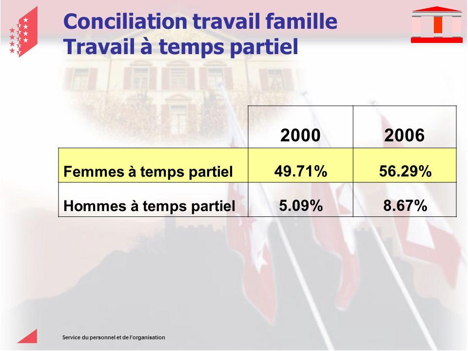 Service du personnel et de lorganisation Conciliation travail famille Travail à temps partiel 20002006 Femmes à temps partiel 49.71%56.29% Hommes à temps partiel 5.09%8.67%