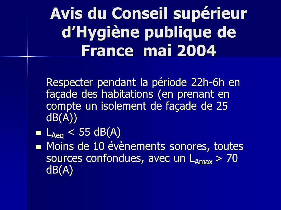 Avis du Conseil supérieur dHygiène publique de France mai 2004 Respecter pendant la période 22h-6h en façade des habitations (en prenant en compte un isolement de façade de 25 dB(A)) L Aeq < 55 dB(A) L Aeq < 55 dB(A) Moins de 10 évènements sonores, toutes sources confondues, avec un L Amax > 70 dB(A) Moins de 10 évènements sonores, toutes sources confondues, avec un L Amax > 70 dB(A)