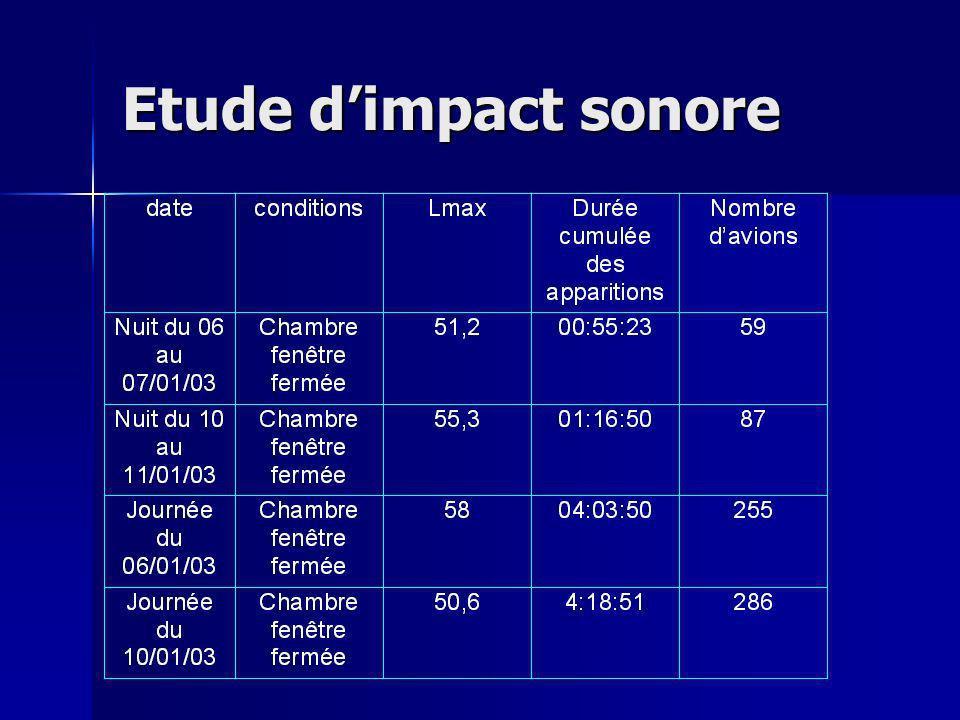 Etude dimpact sonore