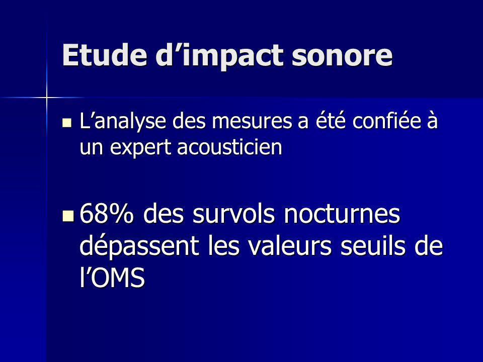 Etude dimpact sonore Lanalyse des mesures a été confiée à un expert acousticien Lanalyse des mesures a été confiée à un expert acousticien 68% des survols nocturnes dépassent les valeurs seuils de lOMS 68% des survols nocturnes dépassent les valeurs seuils de lOMS