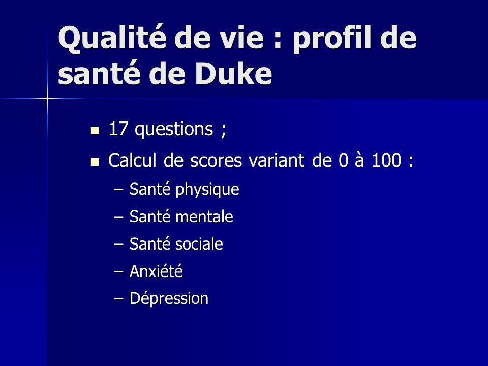 Qualité de vie : profil de santé de Duke 17 questions ; 17 questions ; Calcul de scores variant de 0 à 100 : Calcul de scores variant de 0 à 100 : –Santé physique –Santé mentale –Santé sociale –Anxiété –Dépression