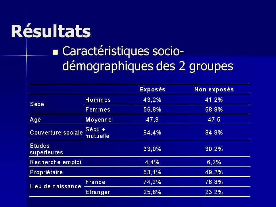 Résultats Caractéristiques socio- démographiques des 2 groupes Caractéristiques socio- démographiques des 2 groupes