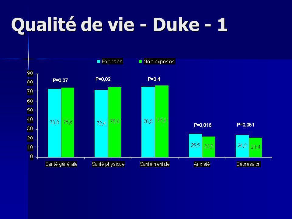 Qualité de vie - Duke - 1