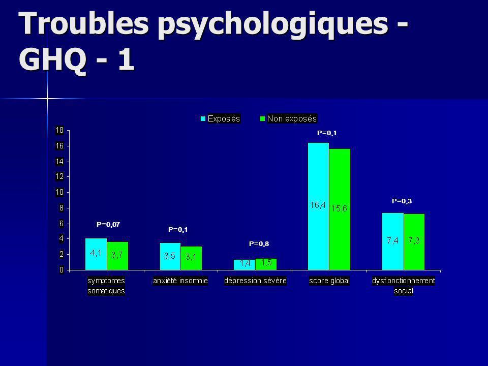 Troubles psychologiques - GHQ - 1 P=0,07 P=0,1 P=0,8 P=0,1 P=0,3