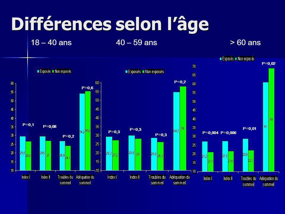 Différences selon lâge 18 – 40 ans40 – 59 ans> 60 ans P=0,1 P=0,08 P=0,2 P=0,6 P=0,3 P=0,2 P=0,004P=0,006 P=0,01 P=0,02