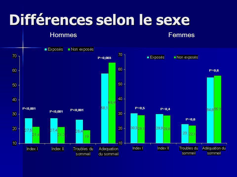 Différences selon le sexe HommesFemmes P<0,001 P=0,4 P=0,6 P=0,5 P=0,6 P<0,001 P=0,003