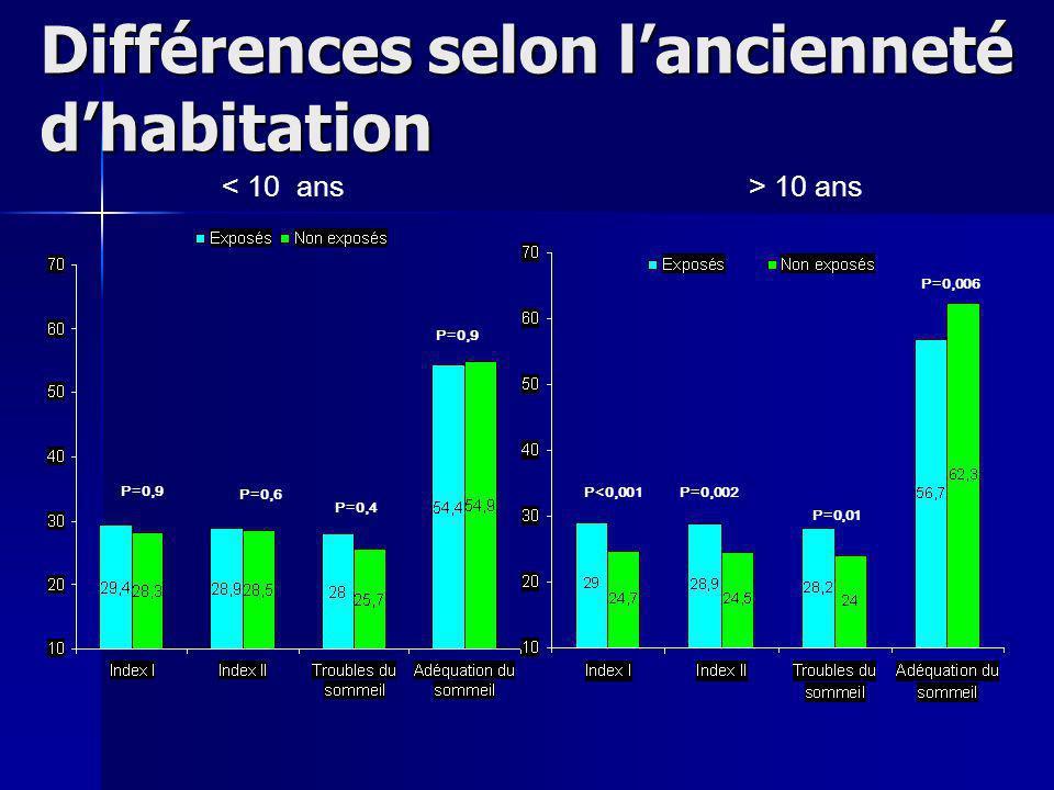 Différences selon lancienneté dhabitation 10 ans P=0,9 P=0,002 P=0,01 P<0,001 P=0,006 P=0,6 P=0,4 P=0,9